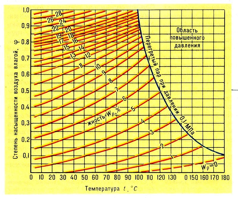 того, как влияет влажность газа на температуру сгорания езды