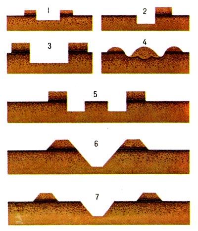 схемы обработки почвы